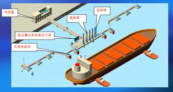 码头装卸设备布置图